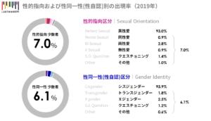 トランスジェンダーの割合